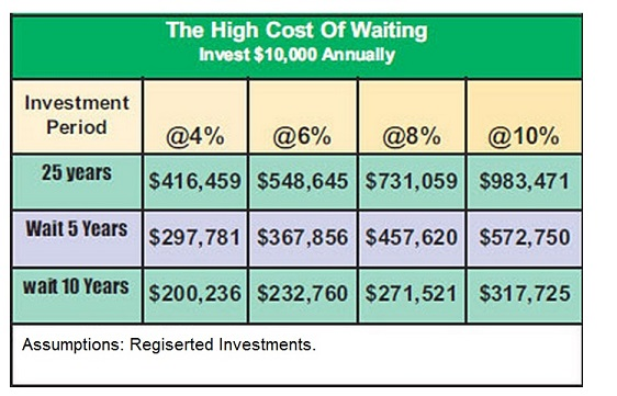 High Cost of Waiting 2